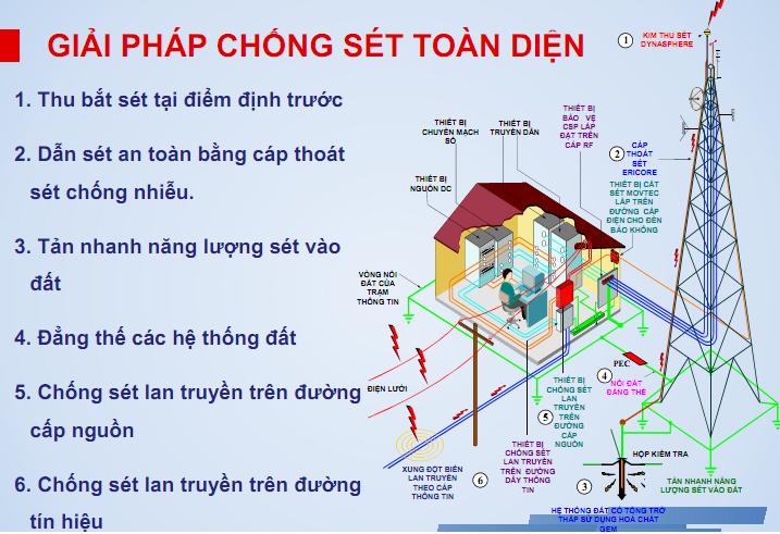 He Thong Chong Set Gia Phat Cung Cap Va Lap he thong Chong Set Truc Tiep Lan Truyen